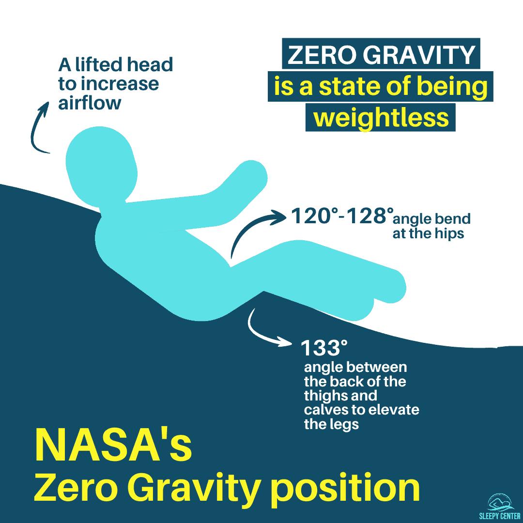 NASA's Zero Gravity Position